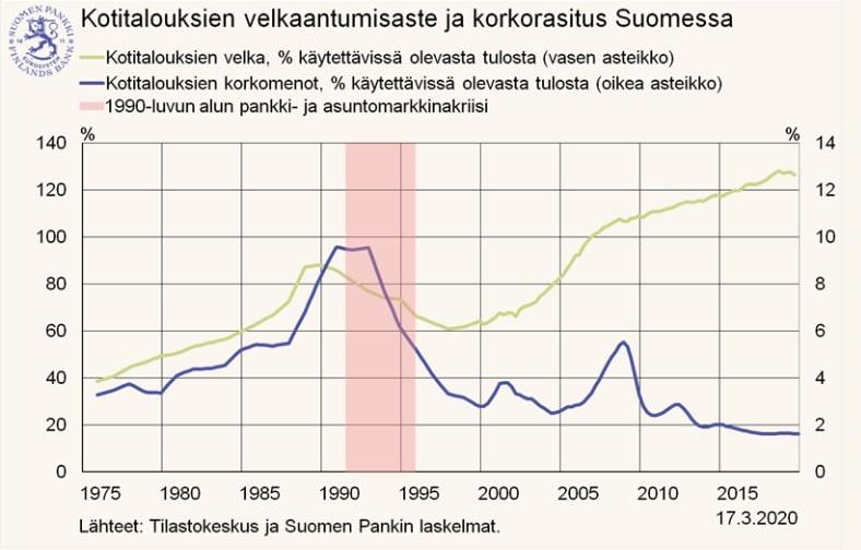 kotitalouksien velkaantumisaste Suomessa